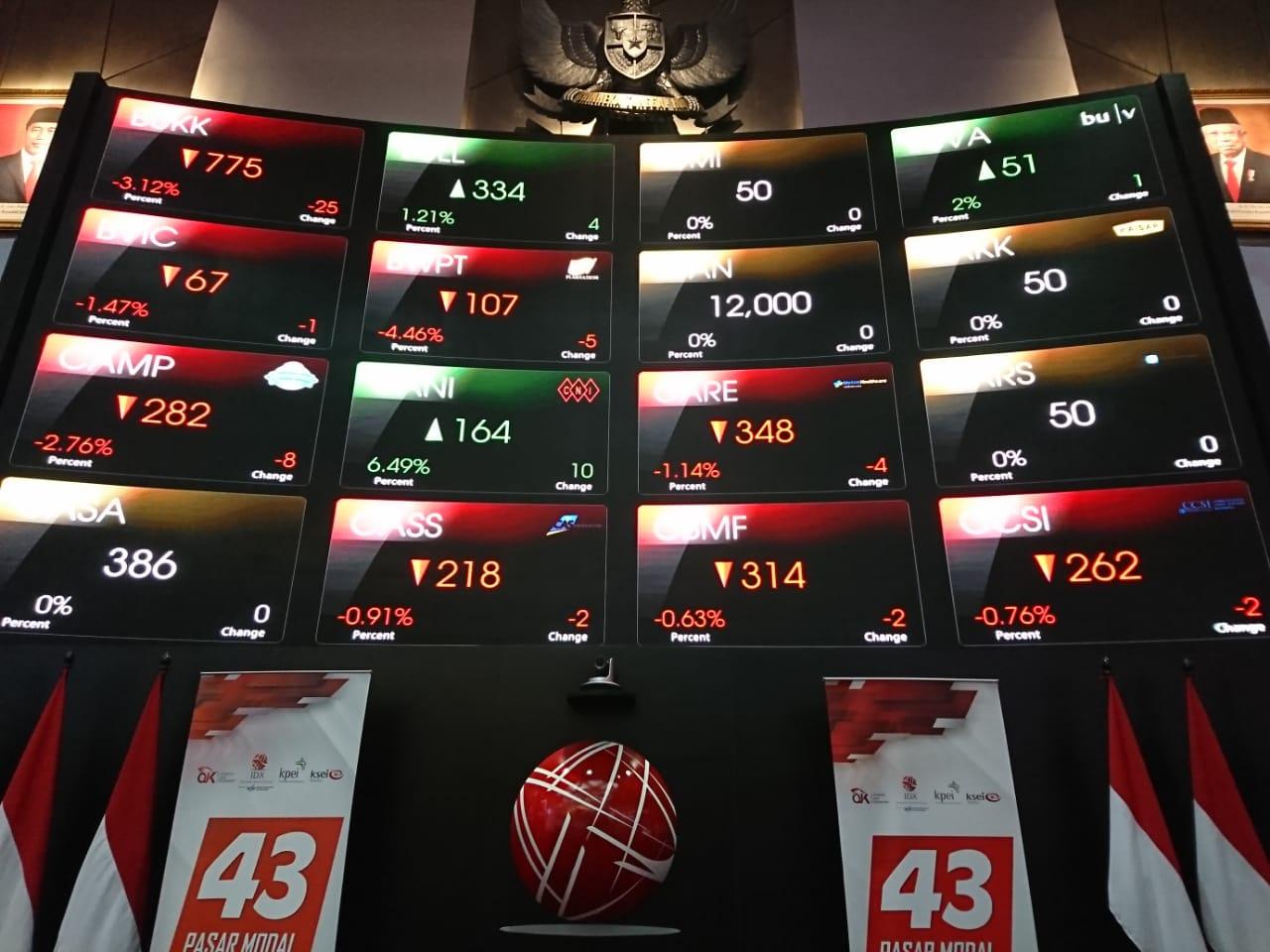 Analis Market (27/01/2021) Sentimen Global Bisa Menjadi Katalis Pergerakan Indeks