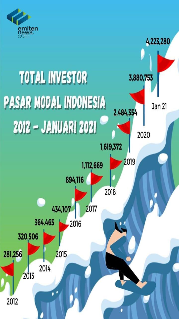 Total Investor Pasar Modal Indonesia (2012 - Januari 2021)