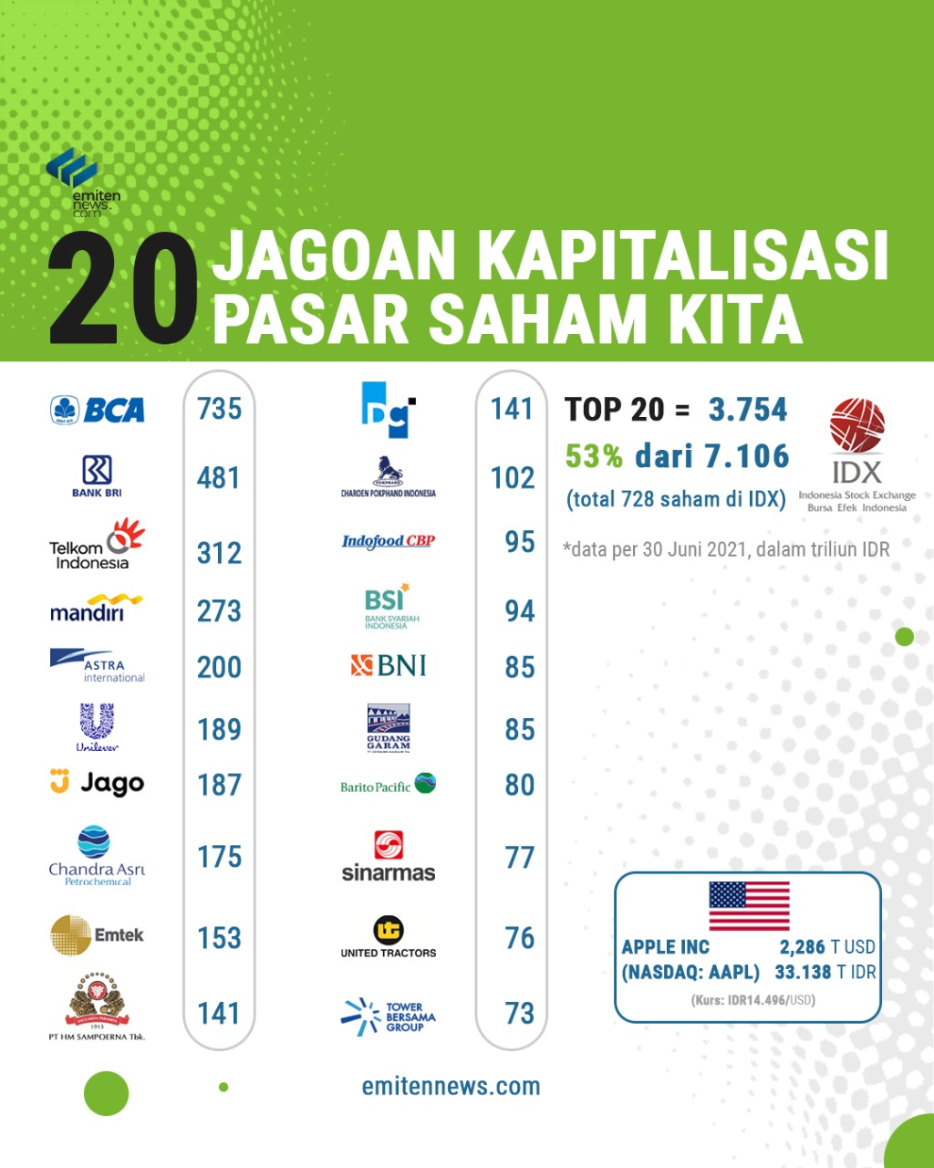 20 Jagoan Kapitalisasi Pasar Saham Indonesia