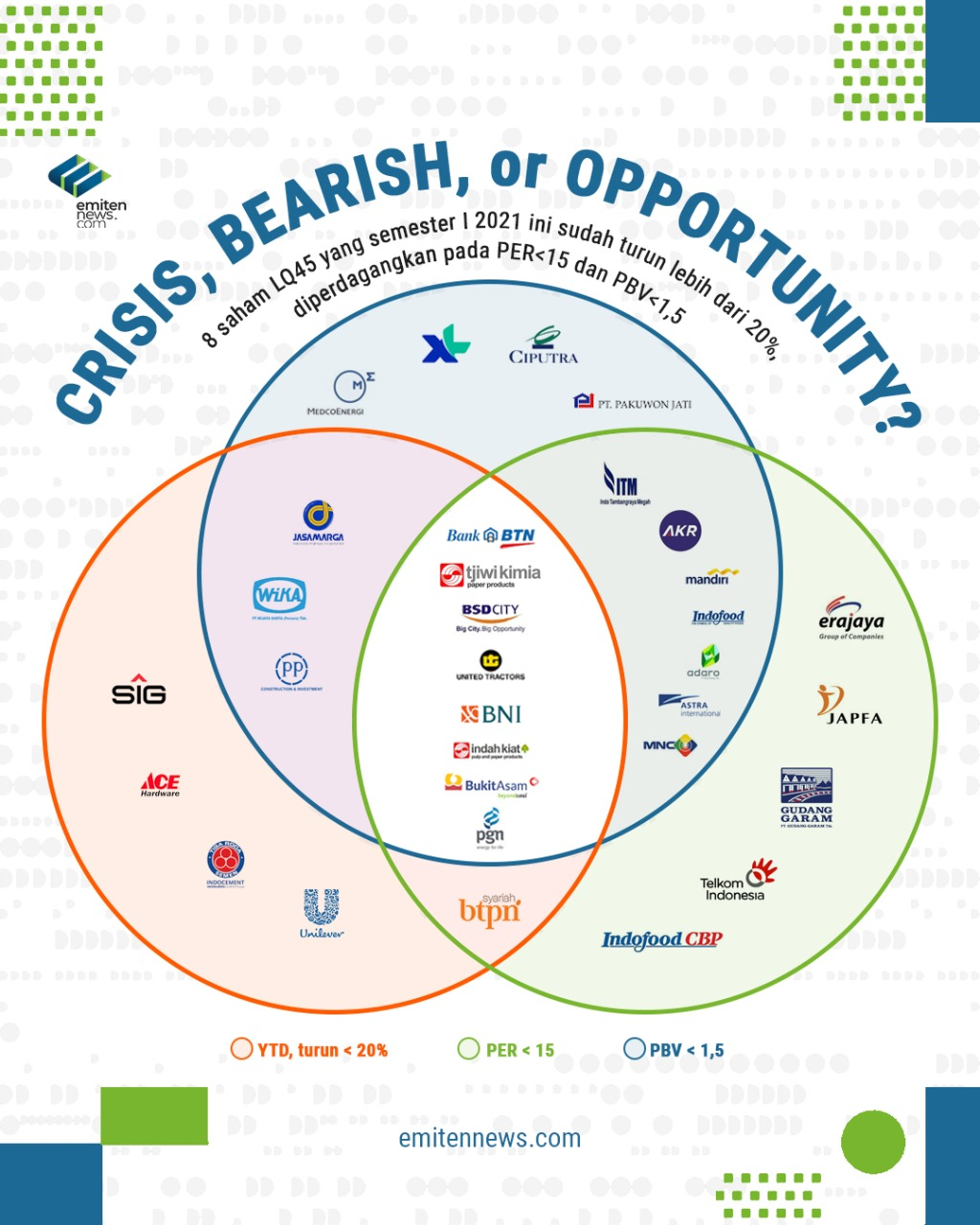 Crisis, Bearish, or Opportunity?