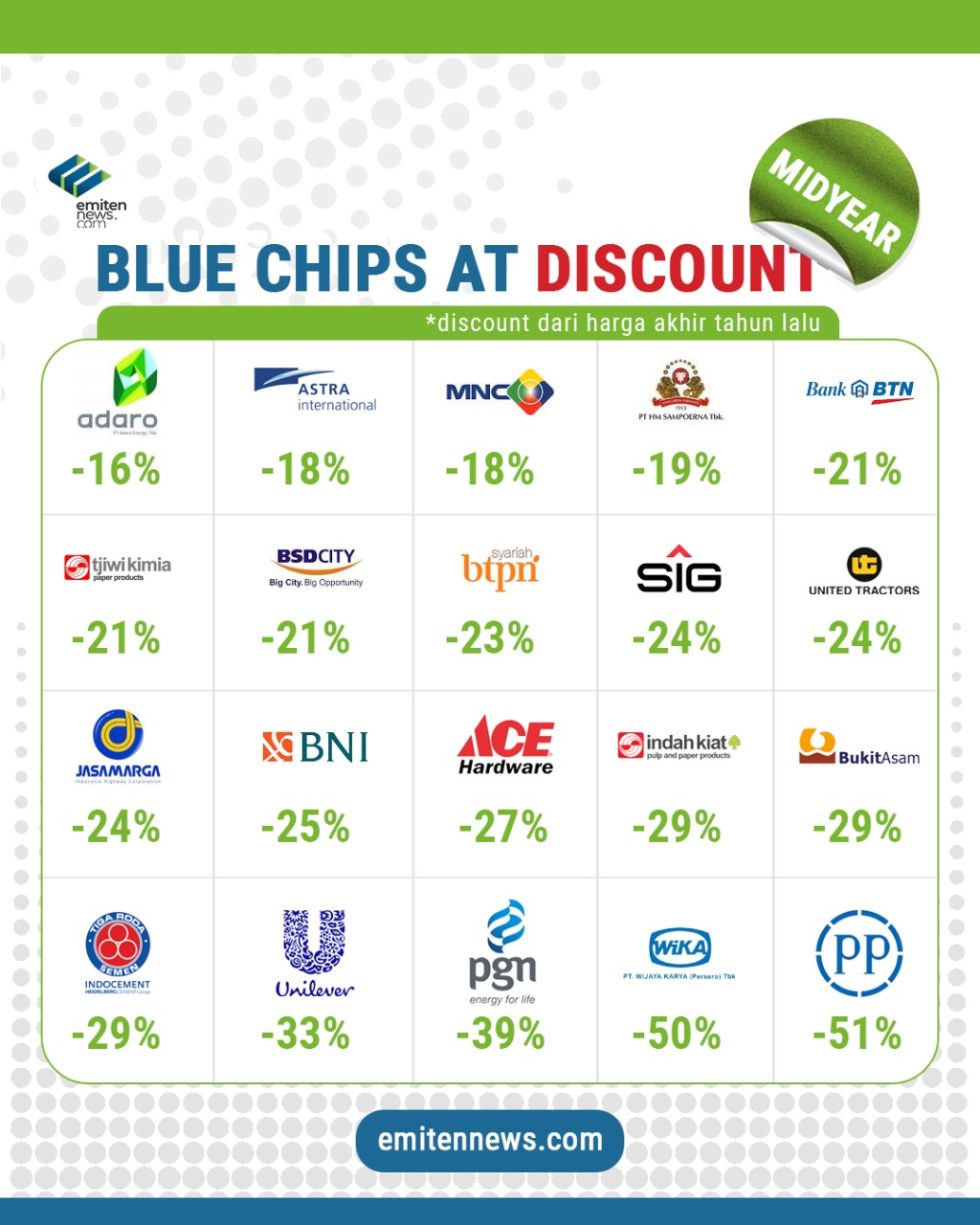Blue Chips at Midyear Discount