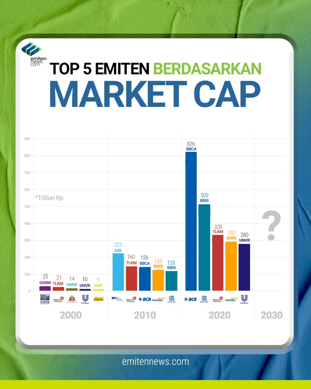 Top 5 Emiten Berdasarkan Market Cap