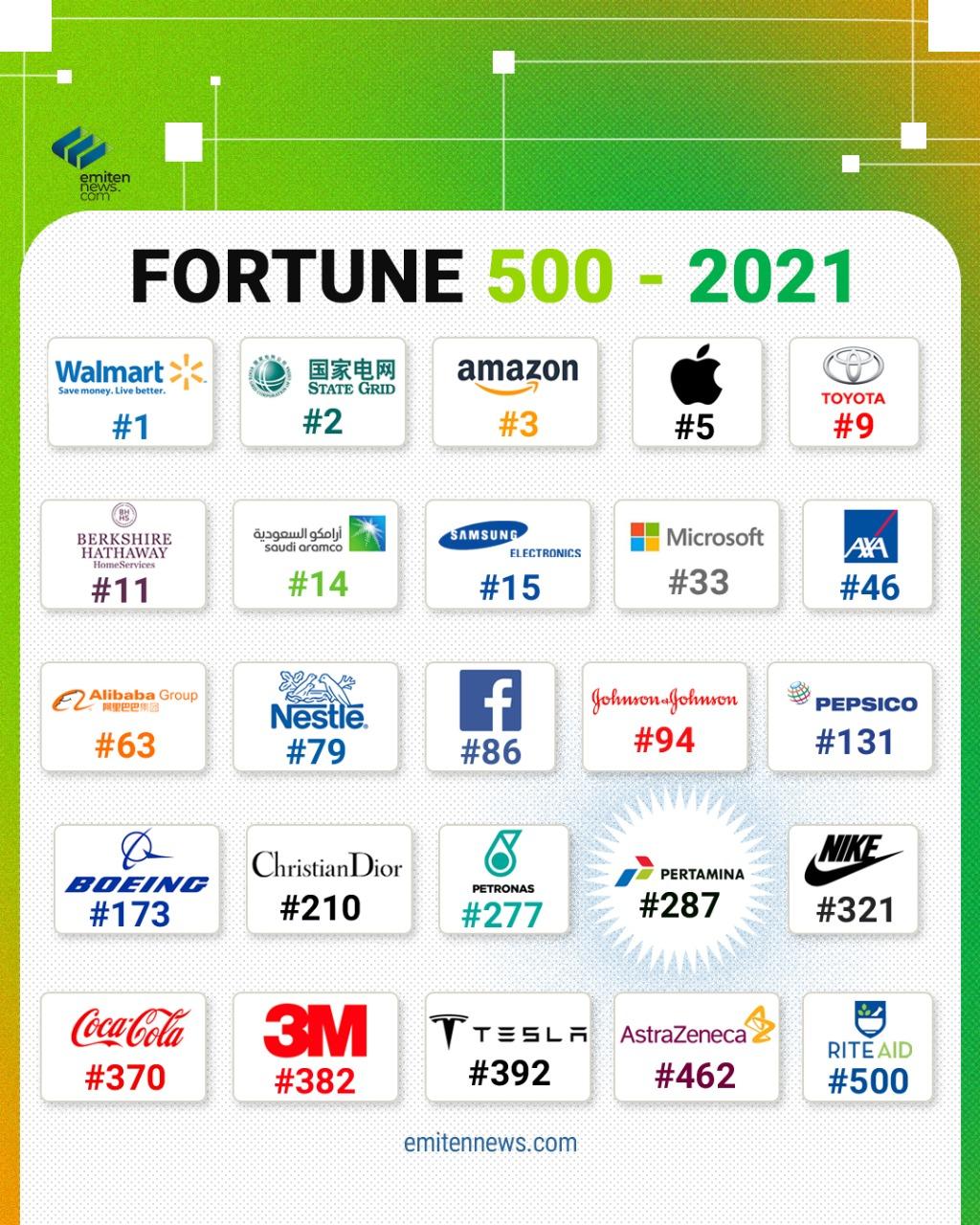 FORTUNE 500 - 2021