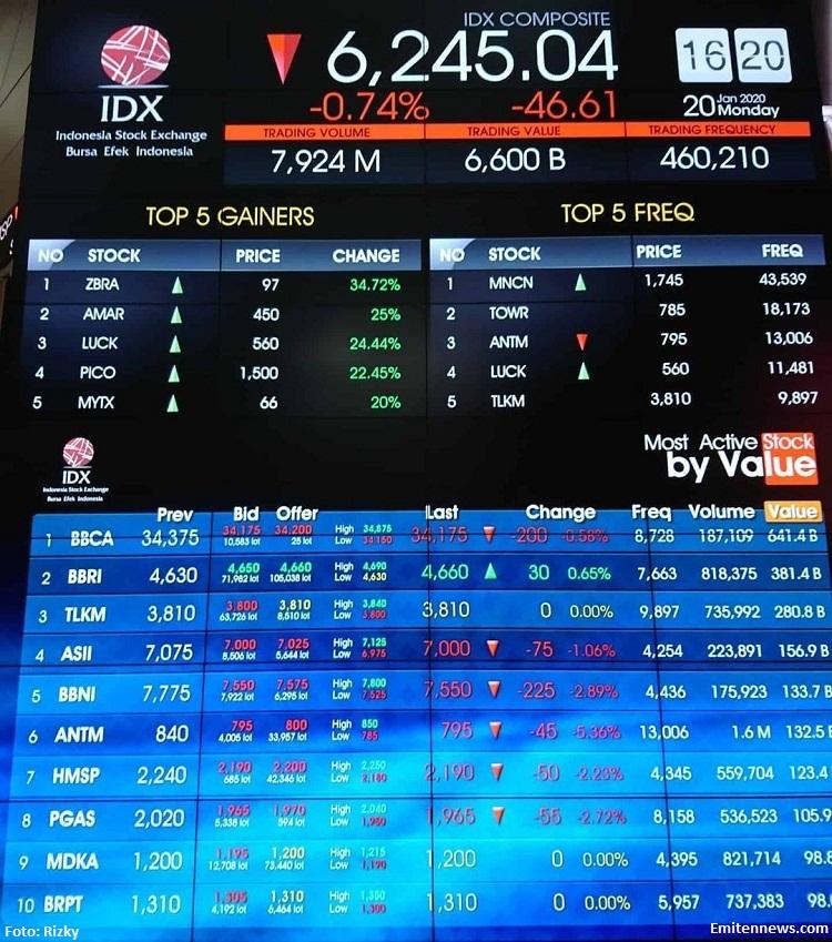 IHSG Turun 0,44 Persen, 6 Saham Ini Yang Dijual Asing Pada Sesi I