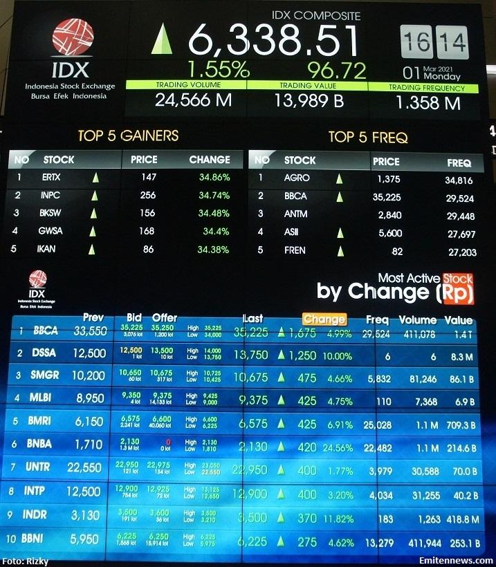 IHSG Diharapkan Rebound, Investor Dapat Cermati BBNI dan CPIN