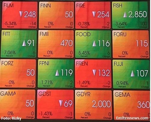 Waspada Pelemahan Indeks Bakal Berlanjut, Henan Putihrai Rekomendasikan 2 saham Ini