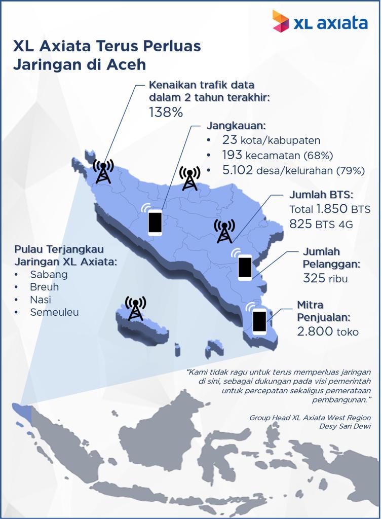 EXCL XL Axiata Terus Perluas Jaringan Jaringan XL Axiata Jangkau 5.102 Desa di Provinsi Aceh