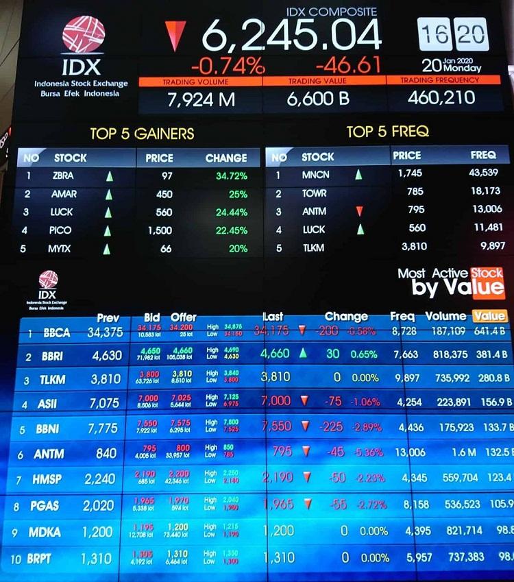 Global Memburuk, Investor Pilih Saham Tahan Guncangan